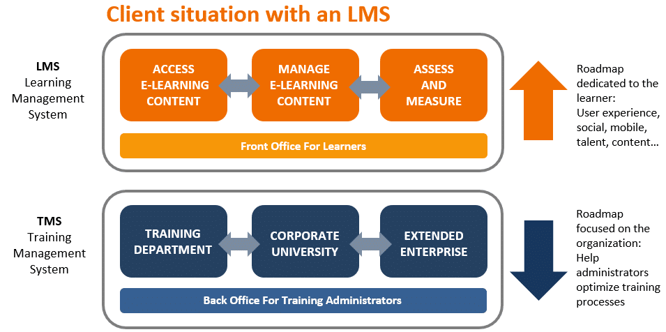 training management system and learning management system differences