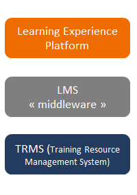 learning tech stack example - LXP, LMS, TRMS