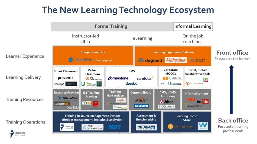 Learning Technology Ecosystem