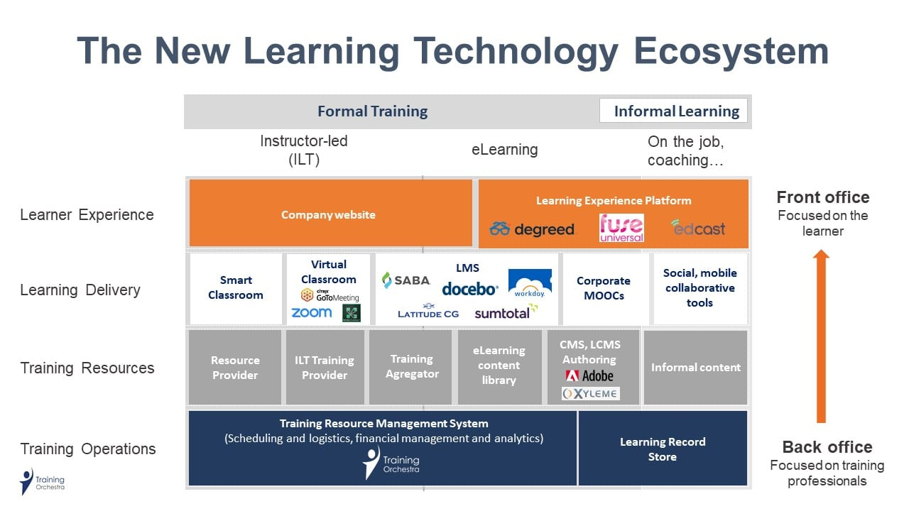new learning technology ecosystem