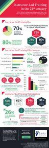 ilt in the 21st century infographic