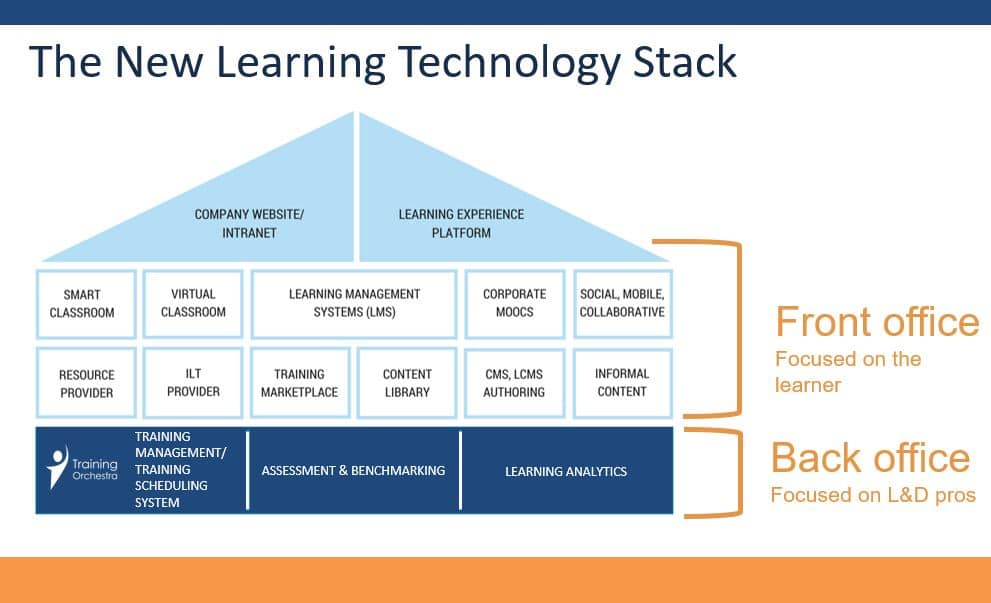 Training Scheduling Software in the learning tech stack