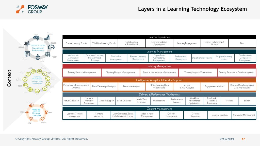 Layers in the learning technology ecosystem graph by Fosway Group