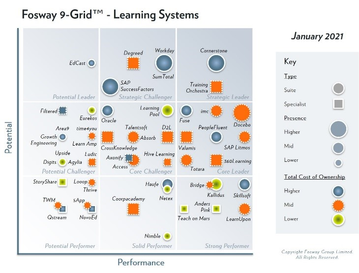 Training Orchestra's Training Management System Earns Strategic Leader Status for its Global Enterprise Capabilities on the 2021 Fosway 9-Grid™ for Learning Systems