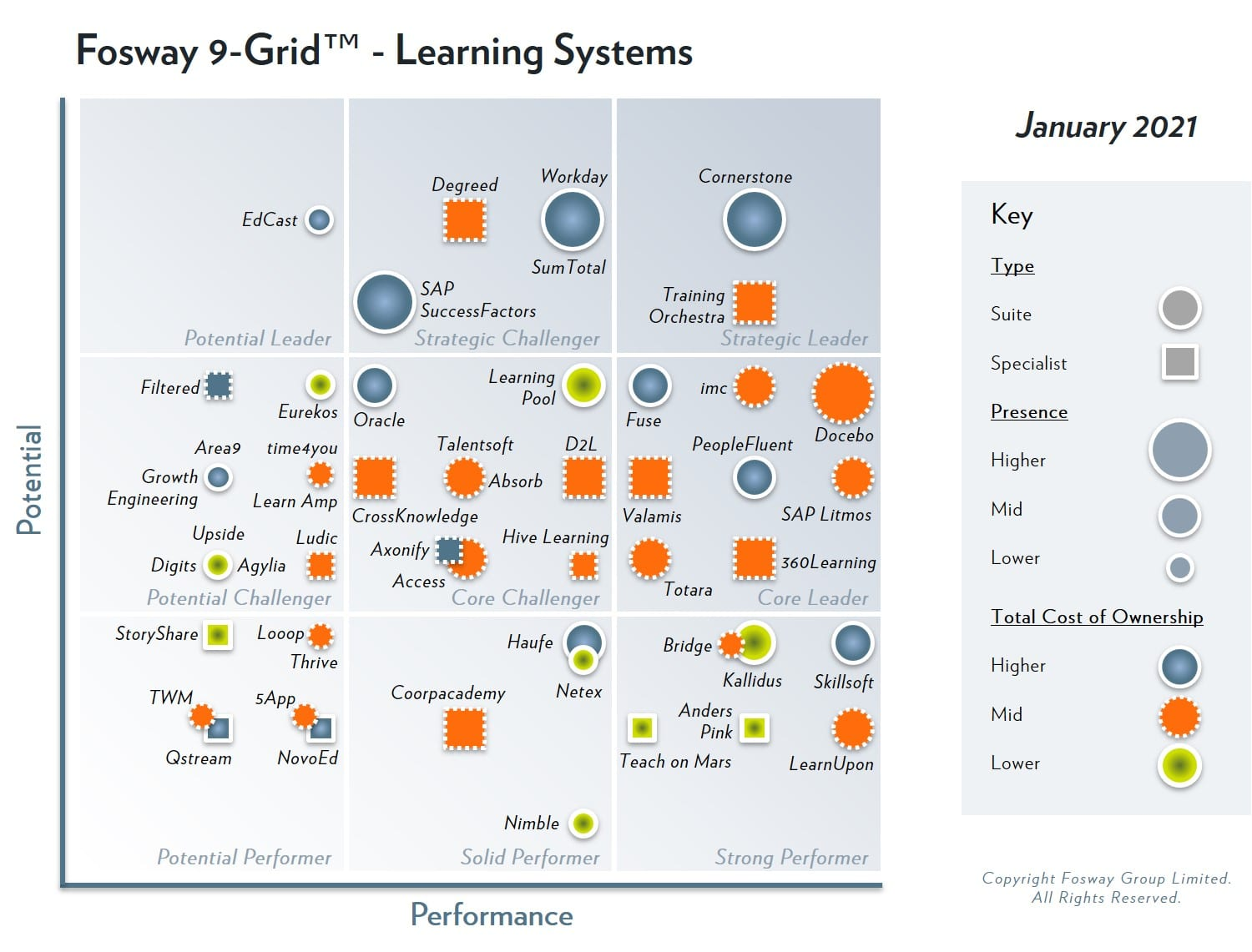 2021 Fosway 9-grid learning systemspecialists training orchestra